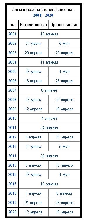 Когда была пасха в 2012 году православная