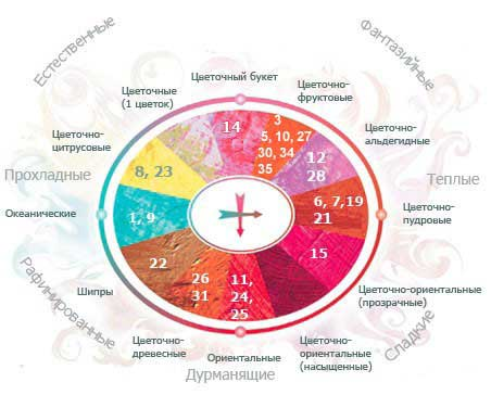 аромотерапия ароматерапия