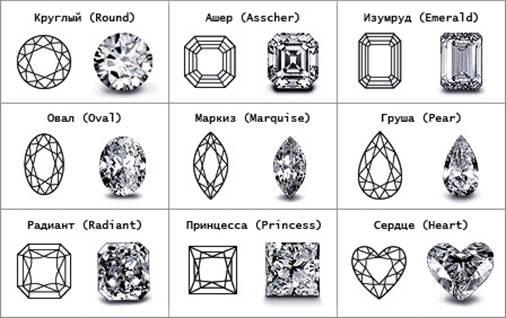 Изготовление бриллианта