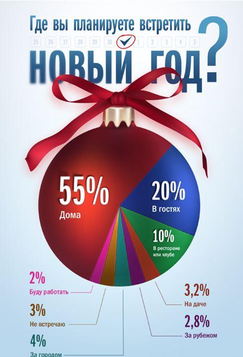 Где новогодничают украинцы?
