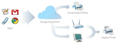 Гугл предлагает печатать через Интернет