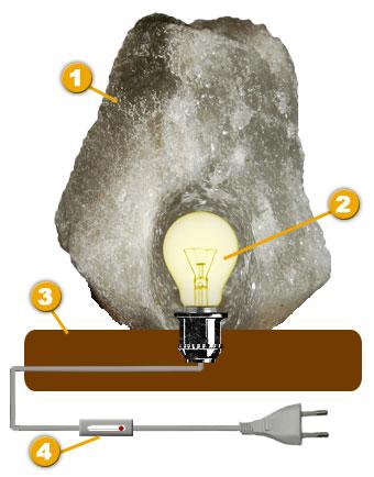 Строение соляной лампы: 1. Галит - соляной минерал 2. Лампа накаливания 3. Деревянная подставка 4. Шнур...