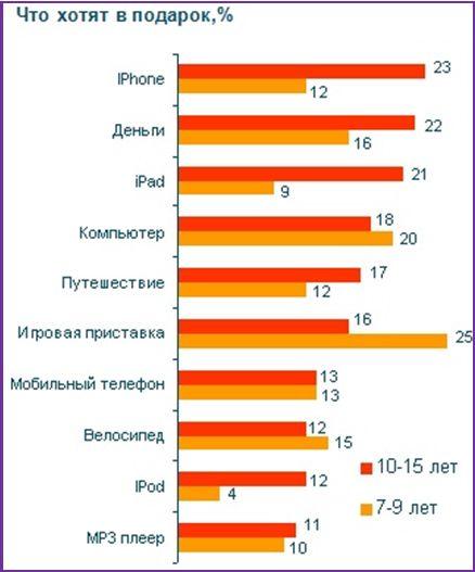 Праздник айфонов