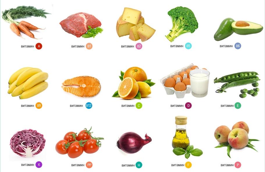 все продукты которые можно есть при диете