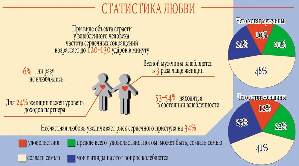 Статистика любви
