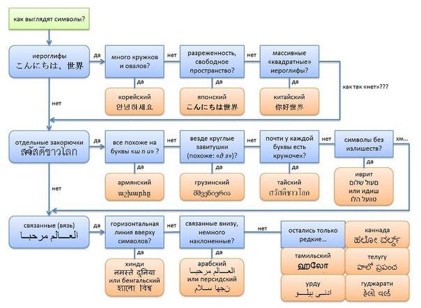 На каком языке?