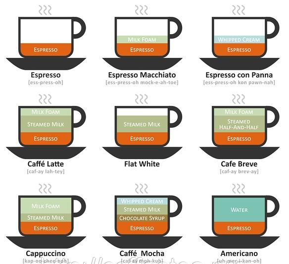 кофейные напитки в