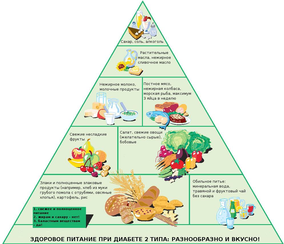 блюда при диабете 2 типа