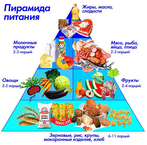 меню при правильном питании простое