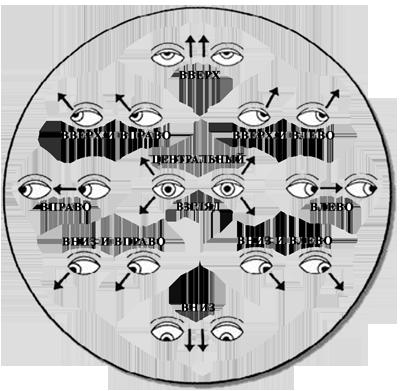 Метод жданова при астигматизме