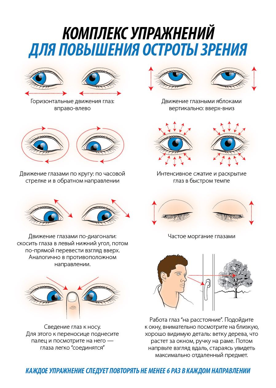 Таблица линз для зрения