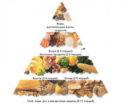 как правильно кушать чтоб похудеть