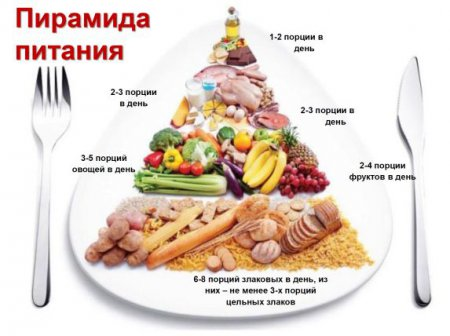 здоровое питание пример меню