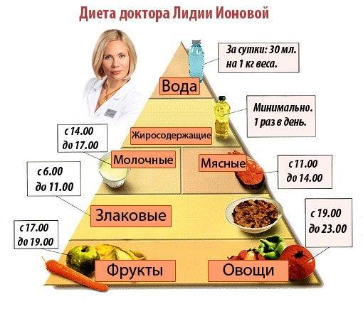 Правильное питание для похудения отзывы и