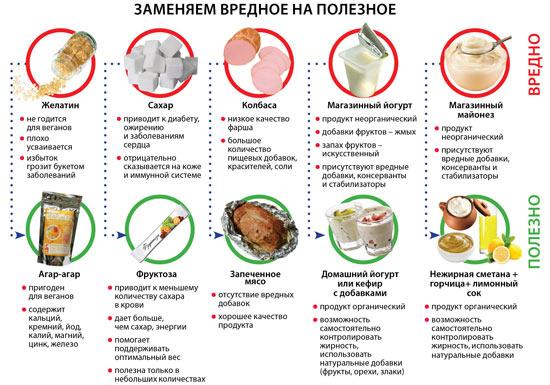 продукты по диете дюкана атака