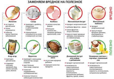 питание диета дюкана атака