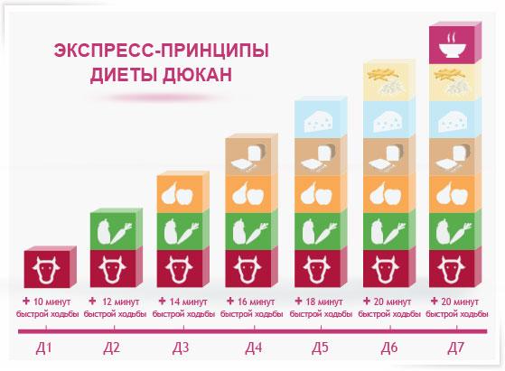 курсы диетолога в иркутске
