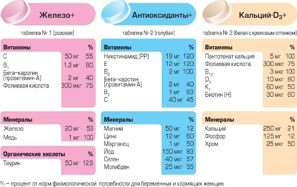 Какие витамины принимать на 30 неделе беременности