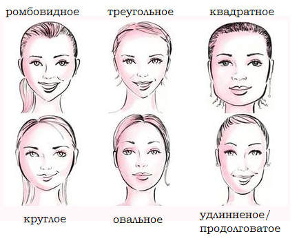 Как подобрать прическу по форме лица. Какие типы лица бывают