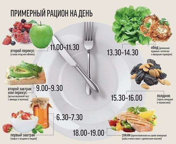 здоровое питание худеем