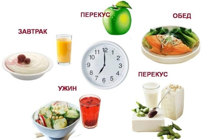 меню на день правильного питания для похудения