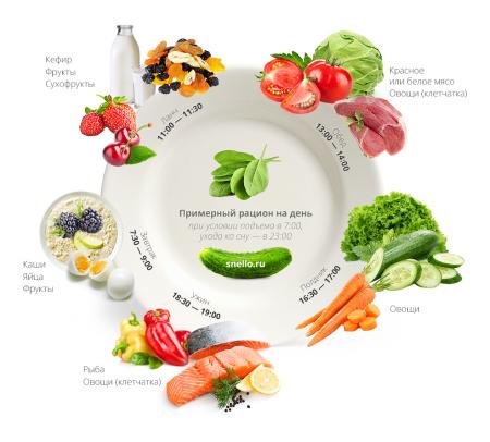 Как составить правильный рацион питания: 2 главных правила