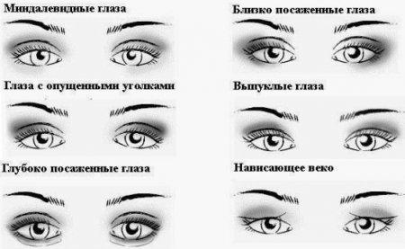 Как визуально поднять уголки глаз